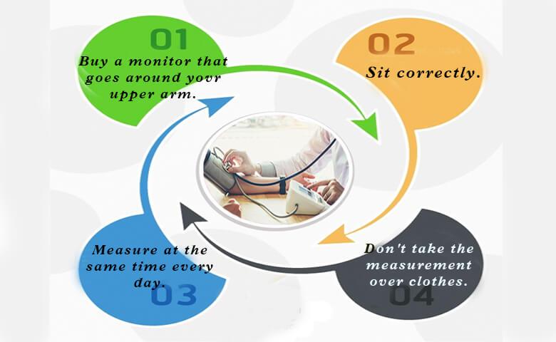 Monitor your Blood Preesure